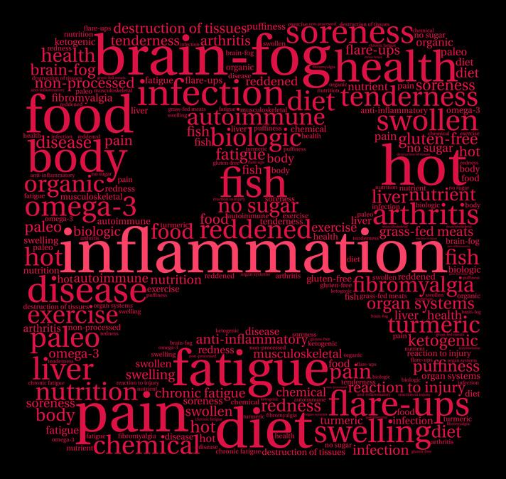 Reducing Inflammation Through Diet