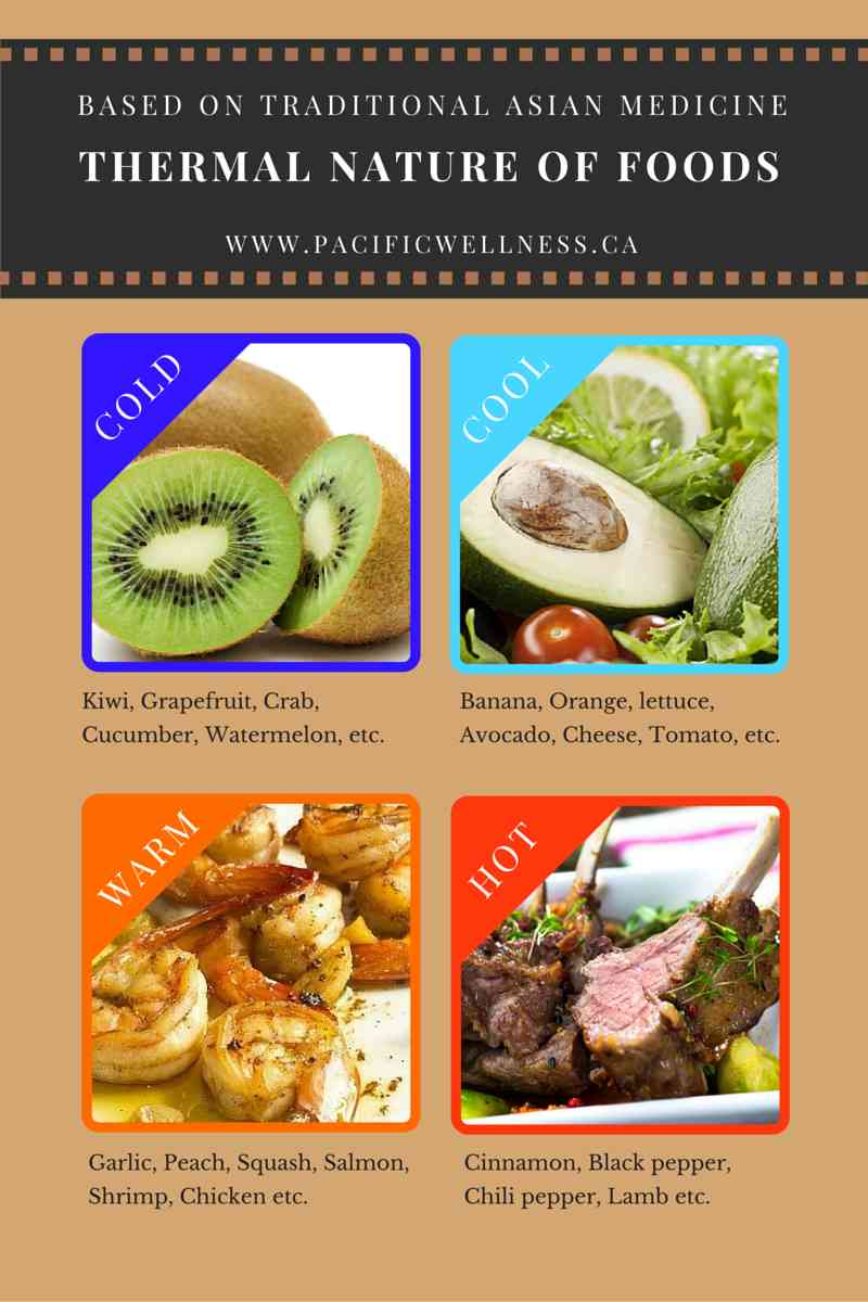 Kampo and TCM Dietary Consultation